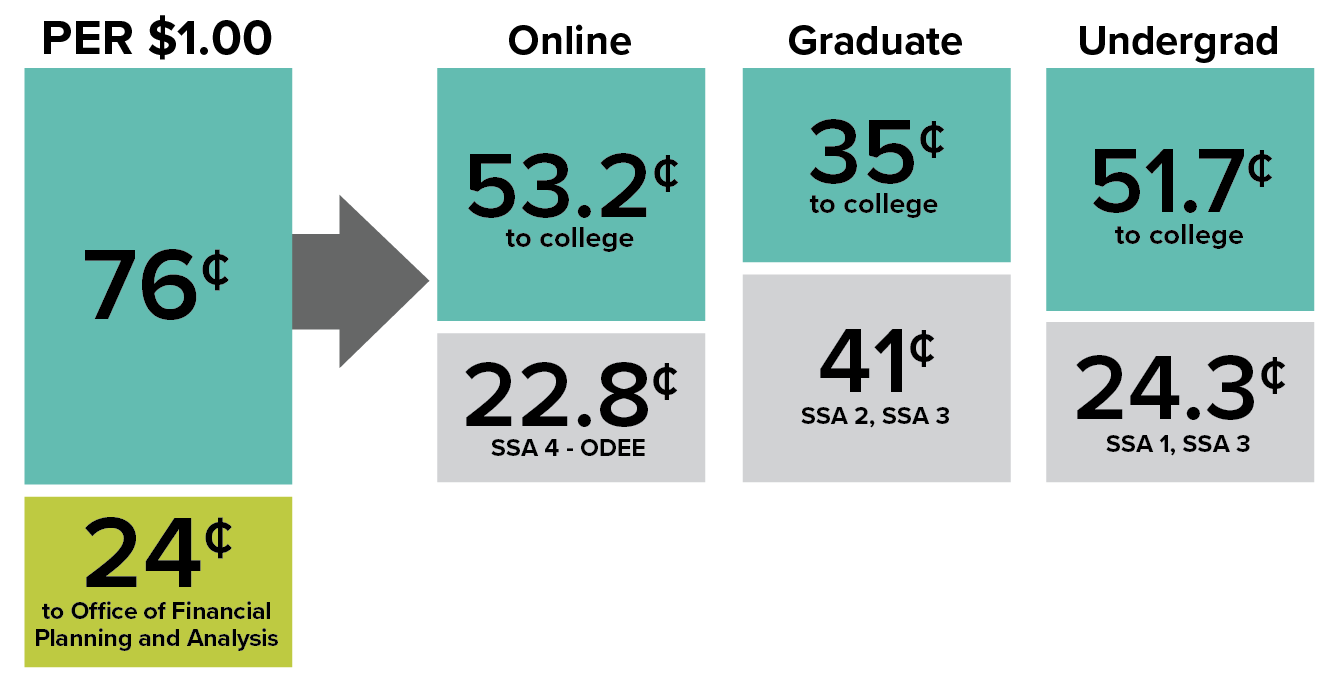 Bar graph comparing percentage of each tuition dollar that goes to colleges for online students compared to graduate and undergraduate students