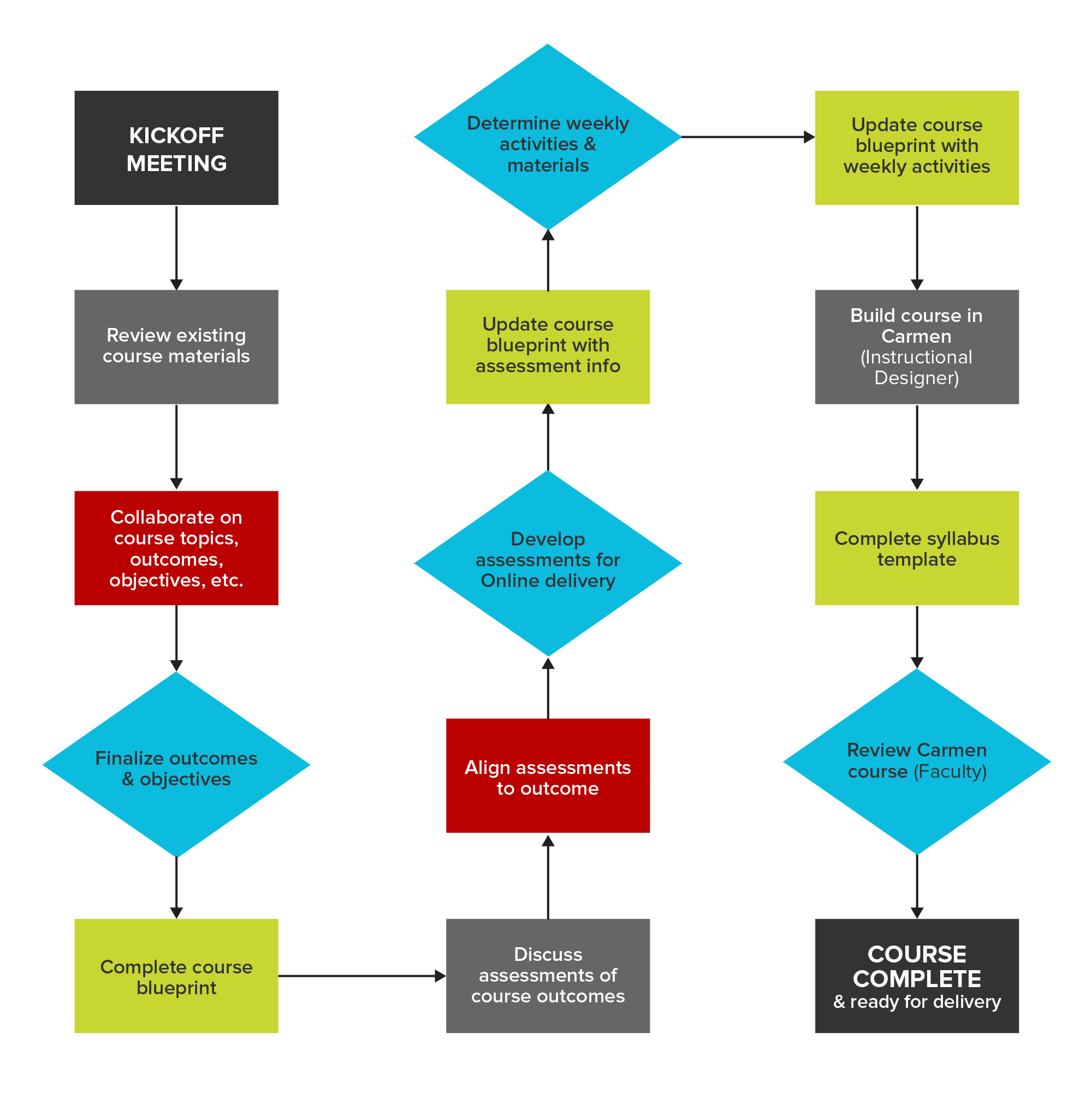 Plan your course office of distance education and elearning course development process flow click to enlarge malvernweather Image collections