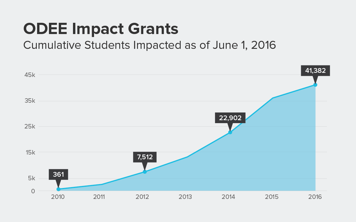 graph of the total number of students affected by impact grants from 2010 (361) through 2016 (41,382)