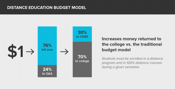 Graphic illustrating the distance education budget model that increases the amount of money that goes back to the colleges