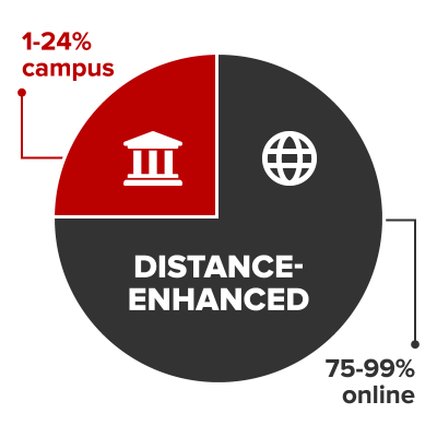 Distance-enhanced courses are conducted 1-24% on campus and 75-99% online.