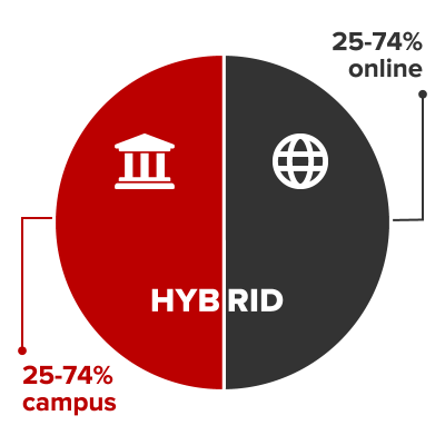 Hybrid courses are conducted 25-75% on campus and 25-74% online.
